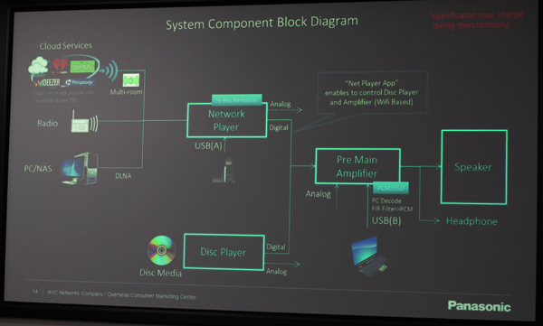 Technics block diagram