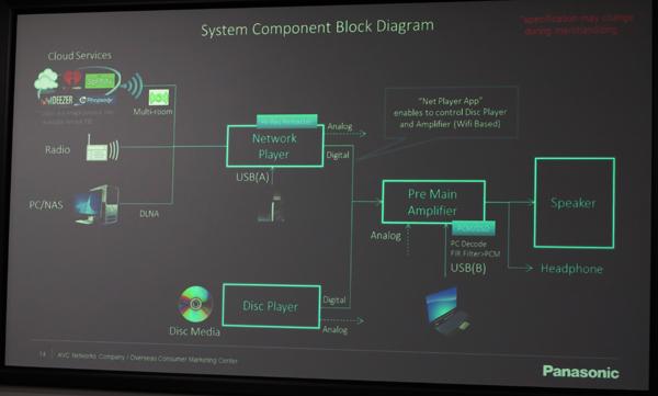 Technics block diagram